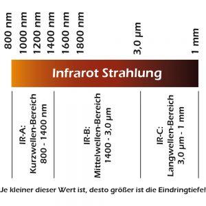BTM Infrarotkabinen Infrarotstrahlung